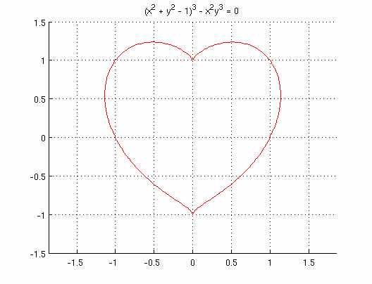 heart-equation