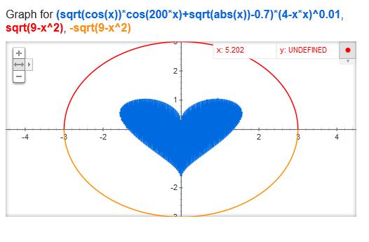 Vẽ đồ thị hình trái tim bằng... Google