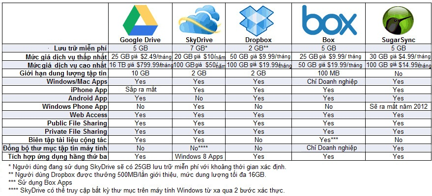 """Bảng so sánh một số dịch vụ lưu trữ """"trên mây"""":"""