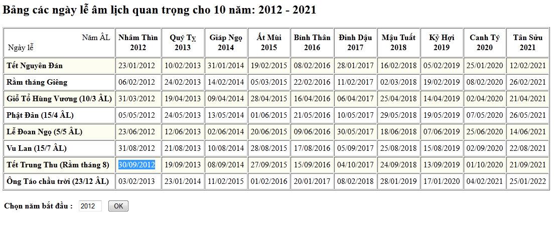 Bảng các ngày lễ âm lịch quan trọng cho 10 năm: 2012 - 2021