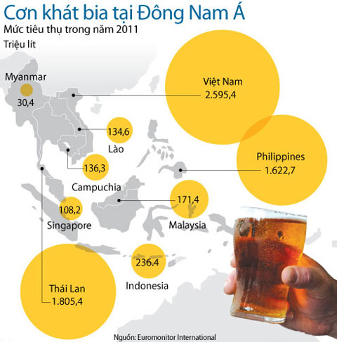 Người Việt uống bia nhiều nhất Đông Nam Á