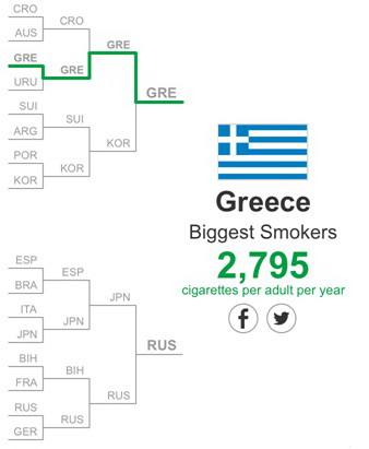 Quốc gia hút thuốc nhiều nhất: Hy Lạp. Trung bình mỗi người hút 2.795 điếu thuốc mỗi năm