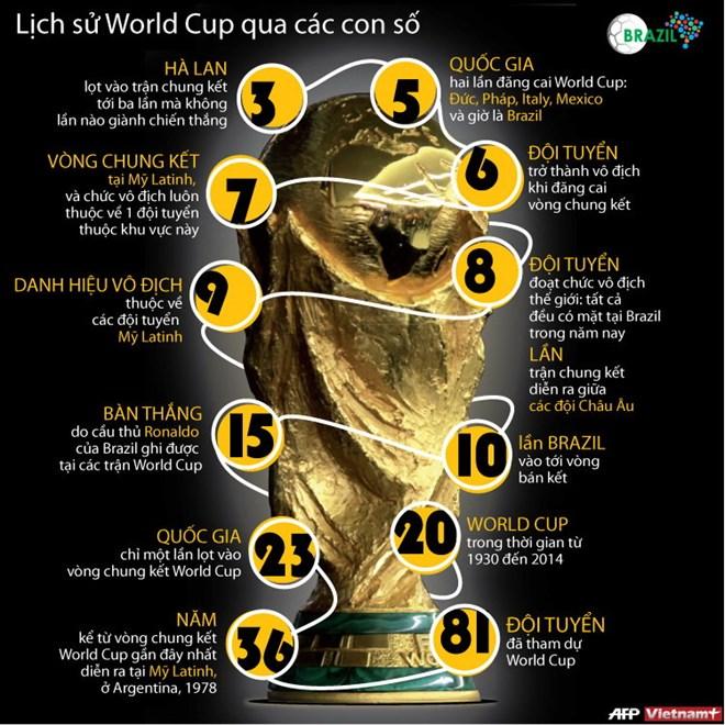 [Infographics] Những con số thú vị trong lịch sử World Cup