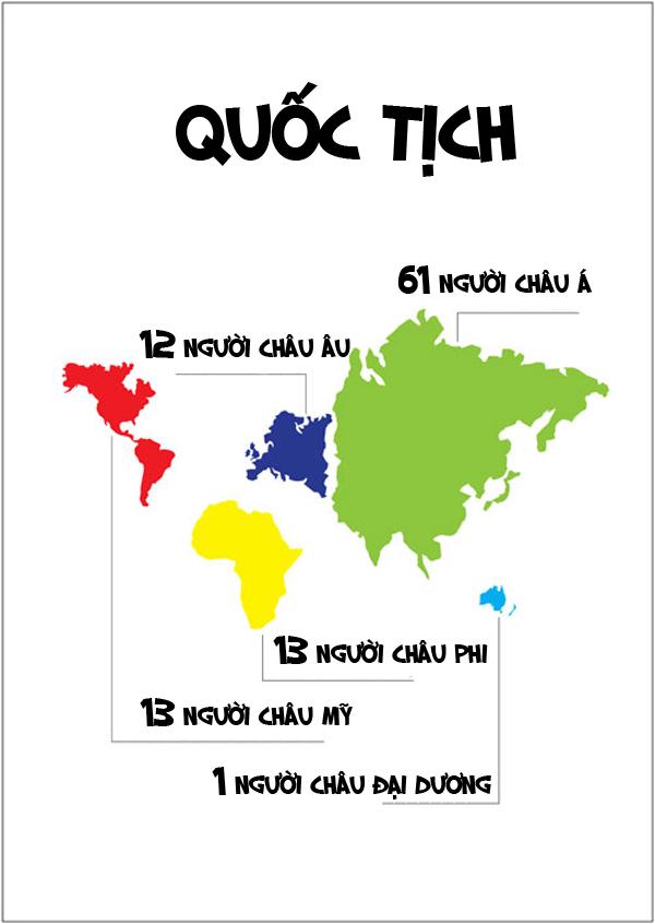 [Infographic] Giả sử thế giới chỉ có 100 người