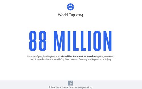 World Cup là sự kiện thể thao lớn nhất được đề cập trên Facebook