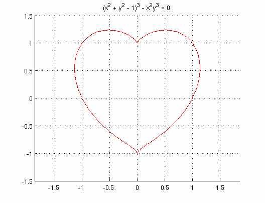 Vẽ trái tim bằng phương trình toán học