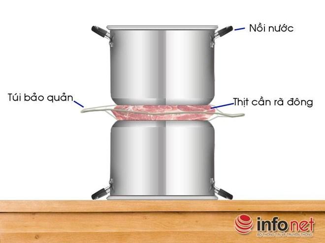 Cách rã đông thực phẩm nhanh nhất không dùng lò vi sóng. Ảnh hinh họa: Bích Chi