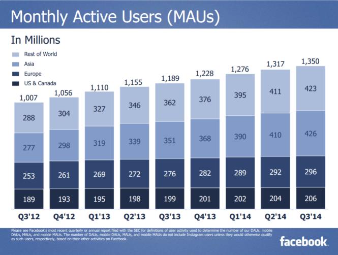 Lượng người truy cập Facebook theo tháng - Nguồn: Báo cáo Q3 của Facebook