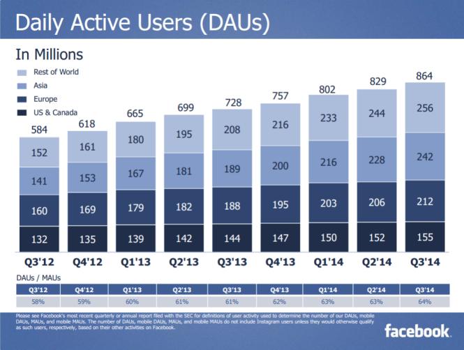 Lượng người truy cập Facebook mỗi ngày - Nguồn: Báo cáo Q3 của Facebook