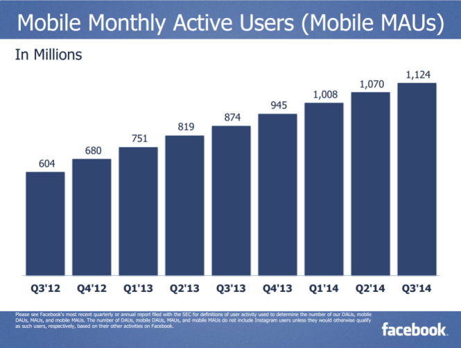 Lượng người truy cập Facebook qua di động theo tháng - Nguồn: Báo cáo Q3 của Facebook