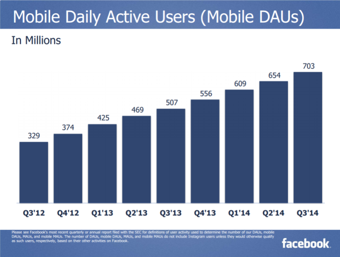Lượng người truy cập Facebook qua di động mỗi ngày - Nguồn: Báo cáo Q3 của Facebook
