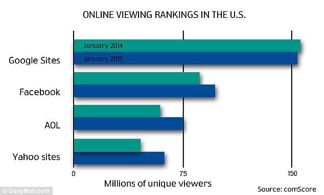 Các trang web Google đã có hơn 150 triệu người xem  trong tháng Giêng năm 2015. Nhiều hơn gấp đôi AOL và Yahoo