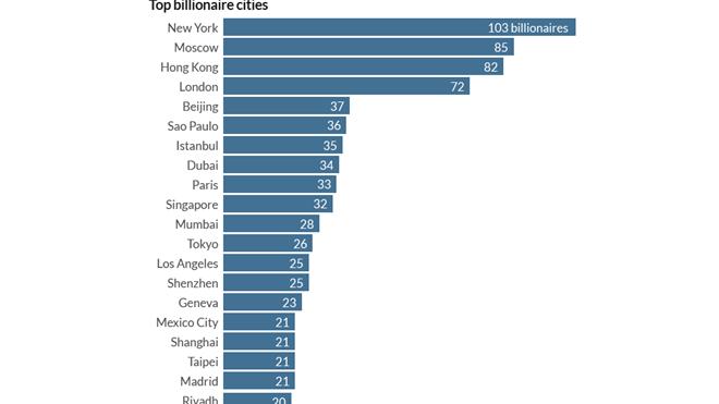 Những con số thú vị về giới tỷ phú