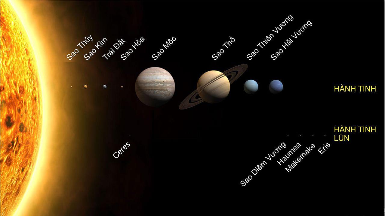 Mặt Trời, các hành tinh và hành tinh lùn trong Hệ Mặt Trời. Kích cỡ được vẽ theo tỷ lệ, còn khoảng cách đến Mặt Trời thì không đúng.