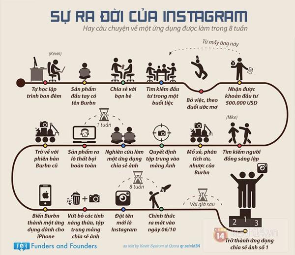 Tóm tắt quá trình hình thành của Instagram.
