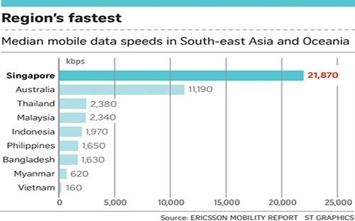 Việt Nam đứng ở vị trí cuối bảng xếp hạng về tốc độ truyền dữ liệu mạng di động, với tốc độ trung bình cực thấp, chỉ đạt 160 kbps, bằng gần một phần tư nước áp chót là Myanmar (620 kbps).