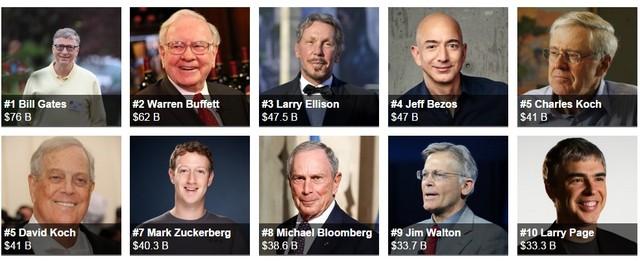Mark Zuckberg lần đầu tiên lọt top 10 người giàu nhất nước Mỹ