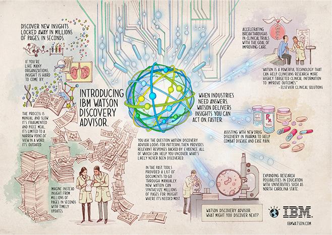 IBM vẫn đang tích cực mở rộng tầm hoạt động của Watson với các đối tác mạnh trong nhiều lĩnh vực