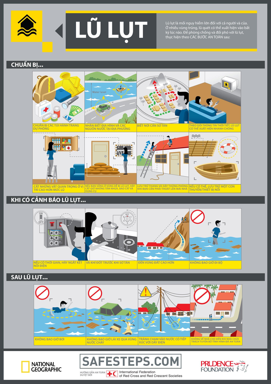[Infographic] Trang bị kiến thức cần biết để an toàn khi có bão, lụt