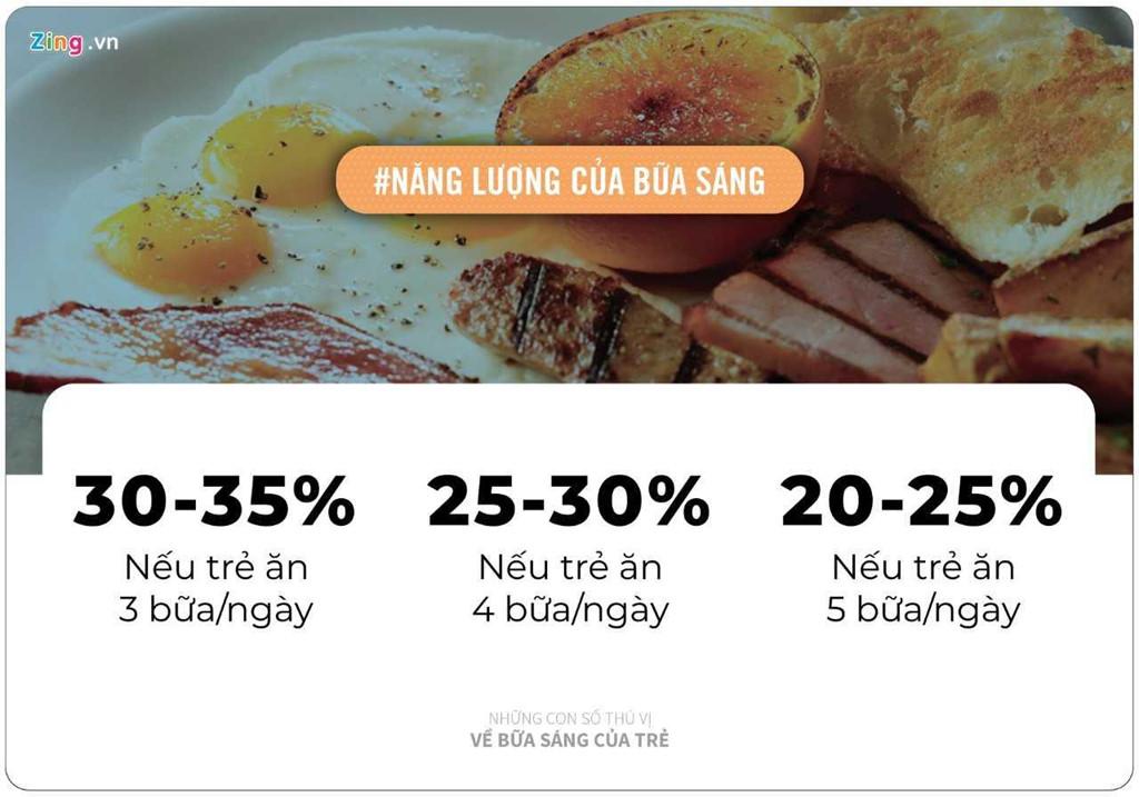 Những con số thú vị hé lộ sự thật về bữa sáng cho trẻ