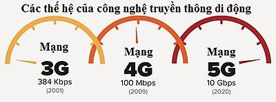So sánh tốc độ của mạng 3G, 4G, 5G
