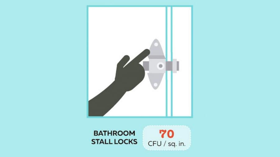 Các ổ khóa ở sân bay được thử nghiệm cho thấy trung bình có 70 đơn vị hình thành khuẩn lạc (CFU) trên mỗi inch vuông - ít hơn 30 lần so với vị trí bẩn nhất trong danh sách