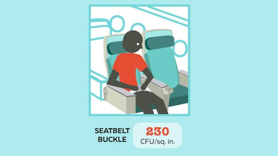 Sau cuộc kiểm tra vi khuẩn của Travelmath, khóa thắt dây an toàn trên máy bay được tìm thấy trung bình chứa 230 CFU trên mỗi inch vuông. Hãy sử dụng nước rửa tay khô sau khi bạn đóng chốt an toàn