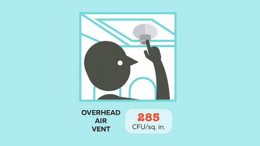 Các lỗ thông hơi trên cao được phát hiện có 285 CFU trên mỗi inch vuông, nhiều hơn một chút so với nút xả của nhà vệ sinh.
