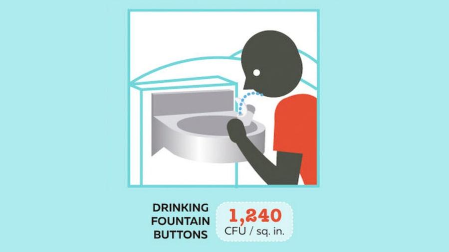 Bạn có thể muốn bỏ qua sự thôi thúc đó để uống một ngụm tại vòi nước ở sân bay. Các nút của vòi uống nước được phát hiện có 1.240 CFU trên mỗi inch vuông.