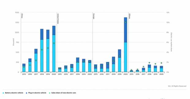 Đăng ký và thị phần ô tô điện toàn cầu 2015-2020: Châu Âu lần đầu tiên vượt qua Trung Quốc vào năm 2020. IEA