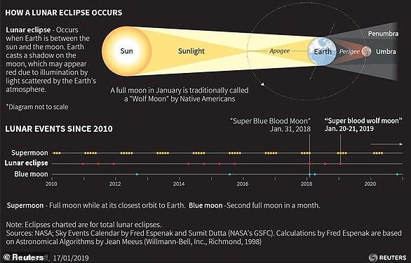 Mặt trăng cũng sẽ gần Trái đất hơn một chút, khiến nó có vẻ sáng hơn bình thường. Những yếu tố độc đáo này khi kết hợp với nhau sẽ tạo ra một 'Siêu Mặt Trăng Máu'. Hình ảnh này cho thấy cách xảy ra nguyệt thực