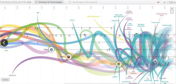 Trang web này cho thấy sự phát triển của công nghệ web dưới dạng một biểu đồ tiện lợi.