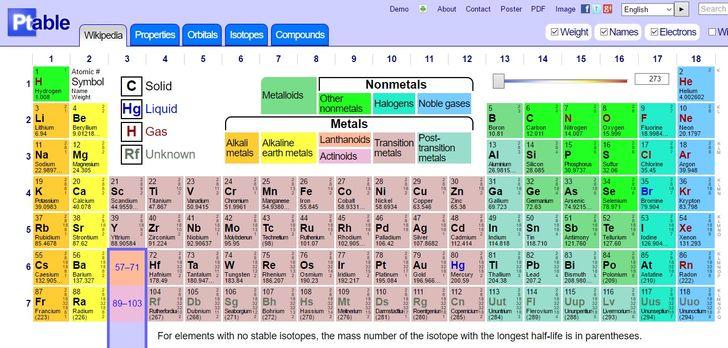 Một trang web rất hữu ích cho những ai muốn tìm hiểu về Hóa học của mình.