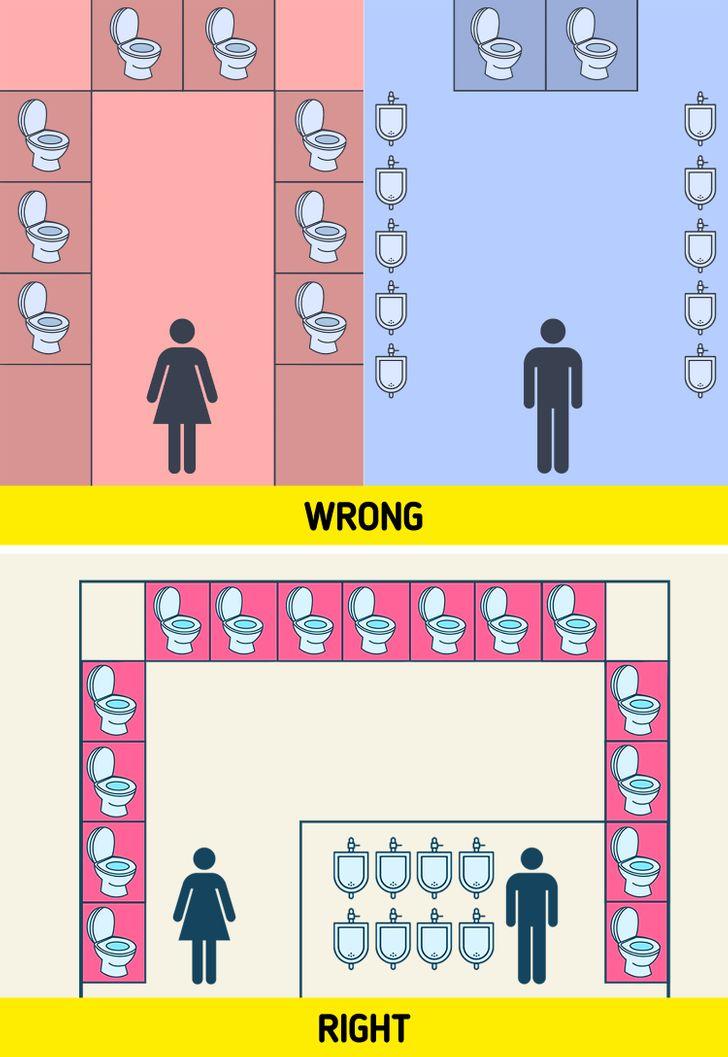 trong cùng một không gian, nam giới có nhiều nhà vệ sinh hơn nữ giới.