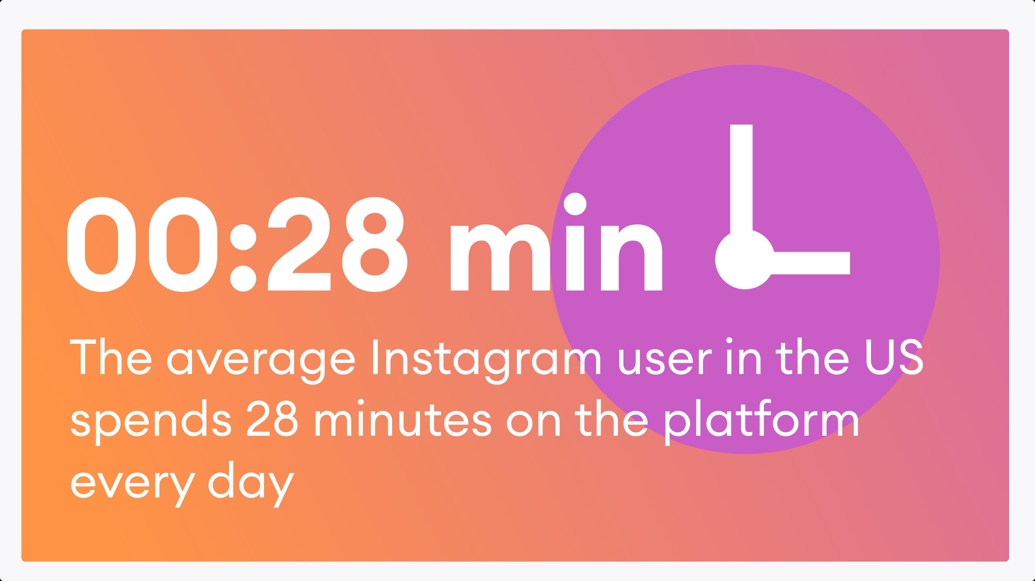 Mọi người dành trung bình 28 phút trên Instagram mỗi ngày