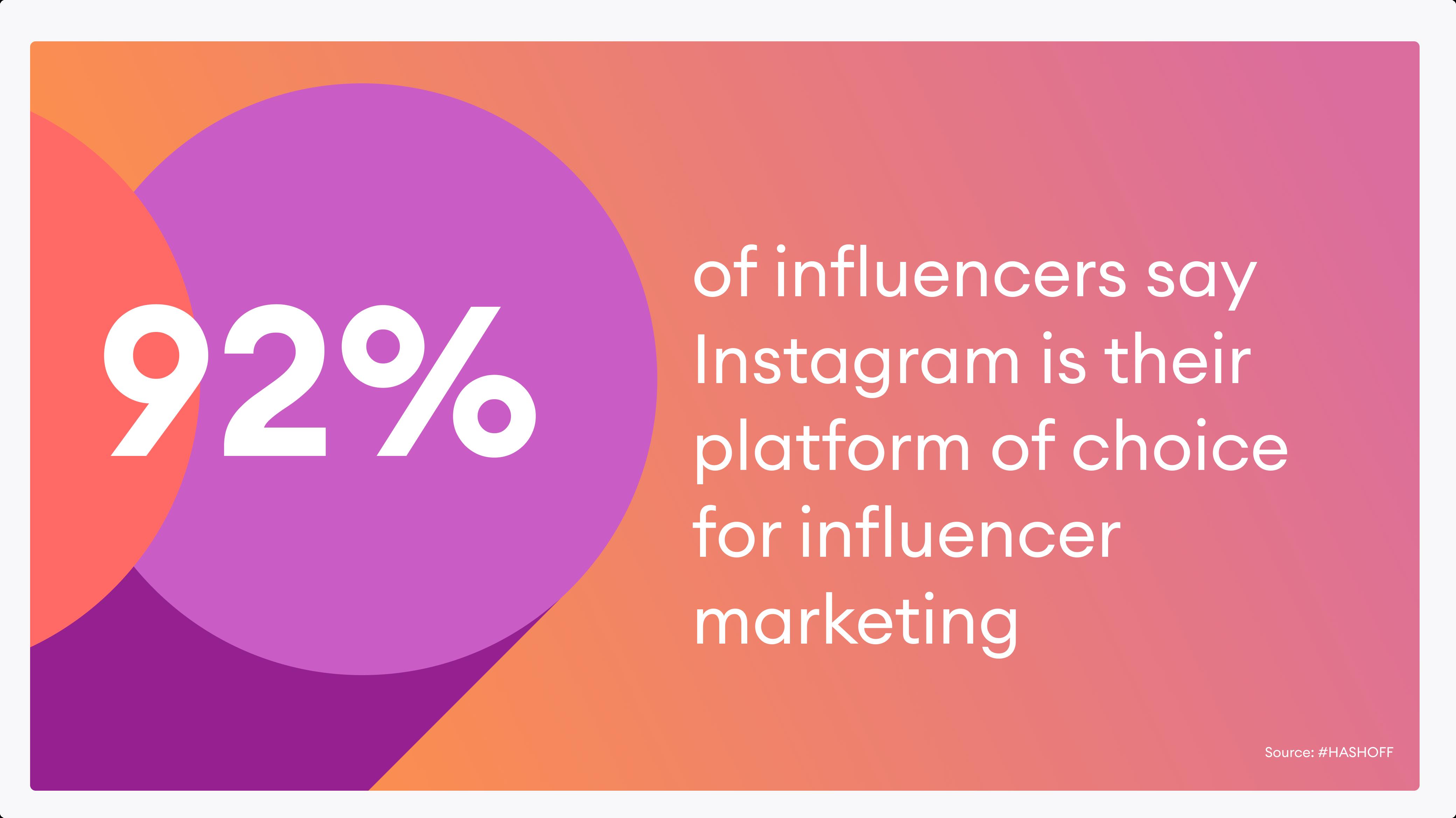 Instagram là kênh hàng đầu để tiếp thị người ảnh hưởng