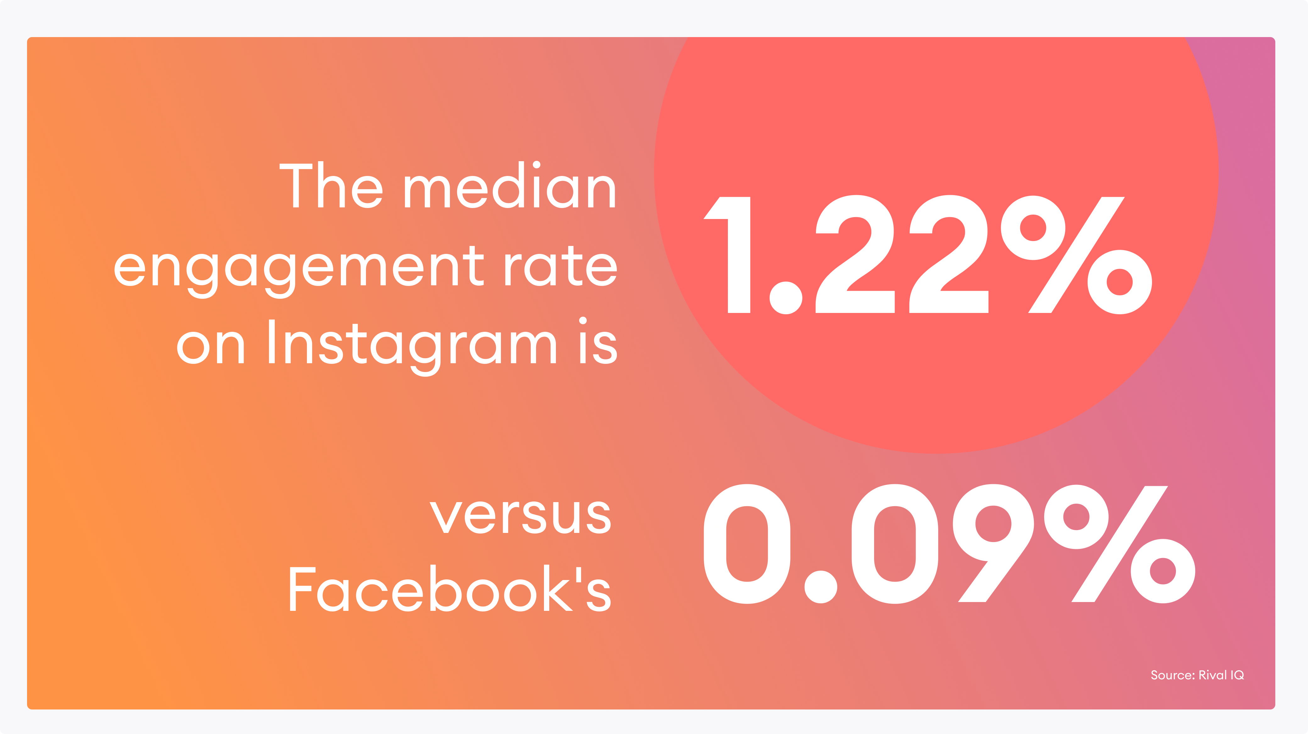 Instagram có tỷ lệ tương tác cao hơn các nền tảng xã hội lớn khác