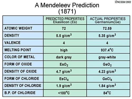 So sánh các đặc tính dự đoán của Mendeleev đối với gecmani và các giá trị thực tế của nó