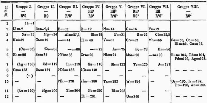 Bảng tuần hoàn năm 1871 của Dmitri Mendeleev