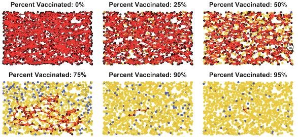 Hãy xem trong ví dụ này ở khoảng 90% gần như không có kết nối lây nhiễm