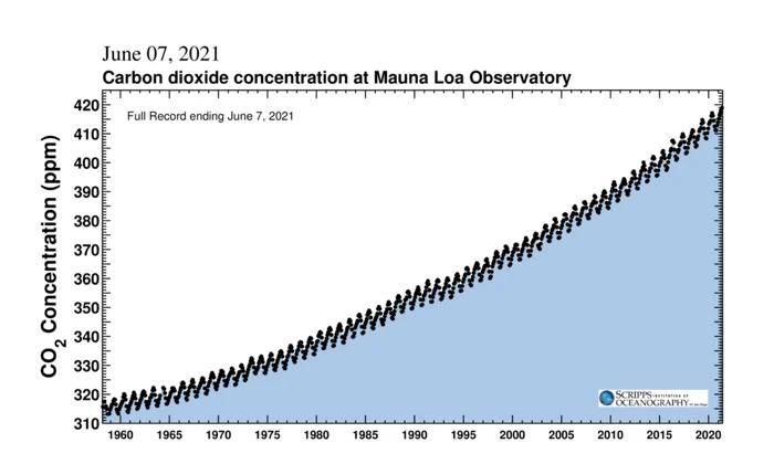 Đường cong Keeling, các phép đo nồng độ CO2 từ năm 1958 đến nay