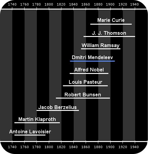 Cuộc đời của Dmitri Mendeleev và cuộc đời của các nhà khoa học liên quan