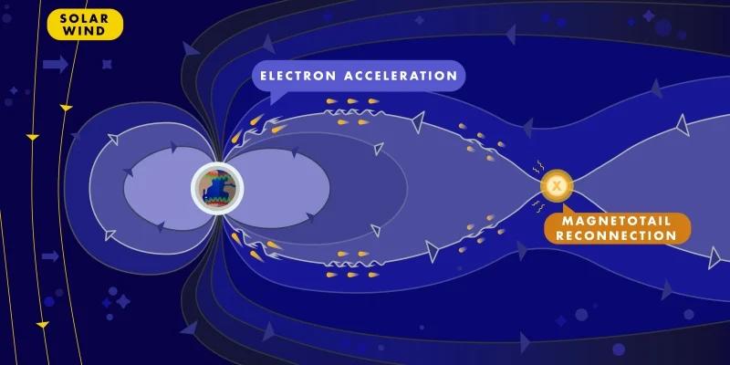 Lần đầu tiên, các nhà vật lý đã xác nhận những làn sóng bí ẩn gây ra cực quang