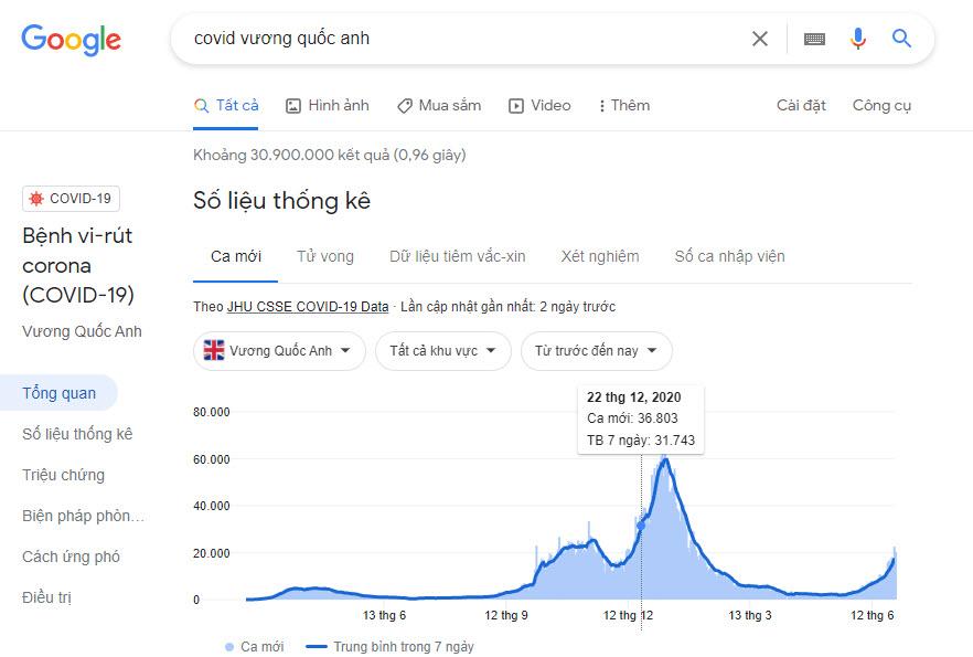 Số liệu thống kê covid Vương Quốc Anh 29-06-2021 từ Google