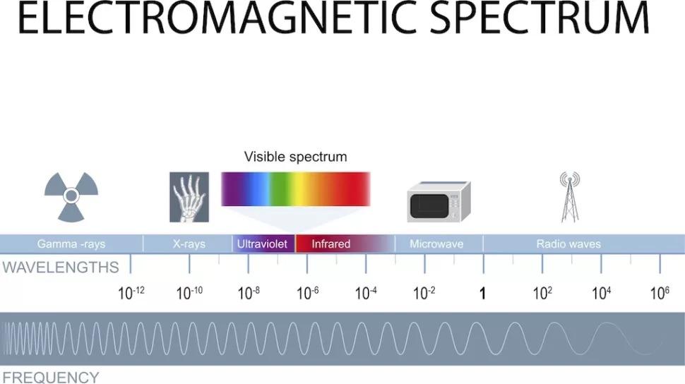Phổ điện từ, từ sóng tần số cao nhất đến thấp nhất.  (Tín dụng hình ảnh: Shutterstock)