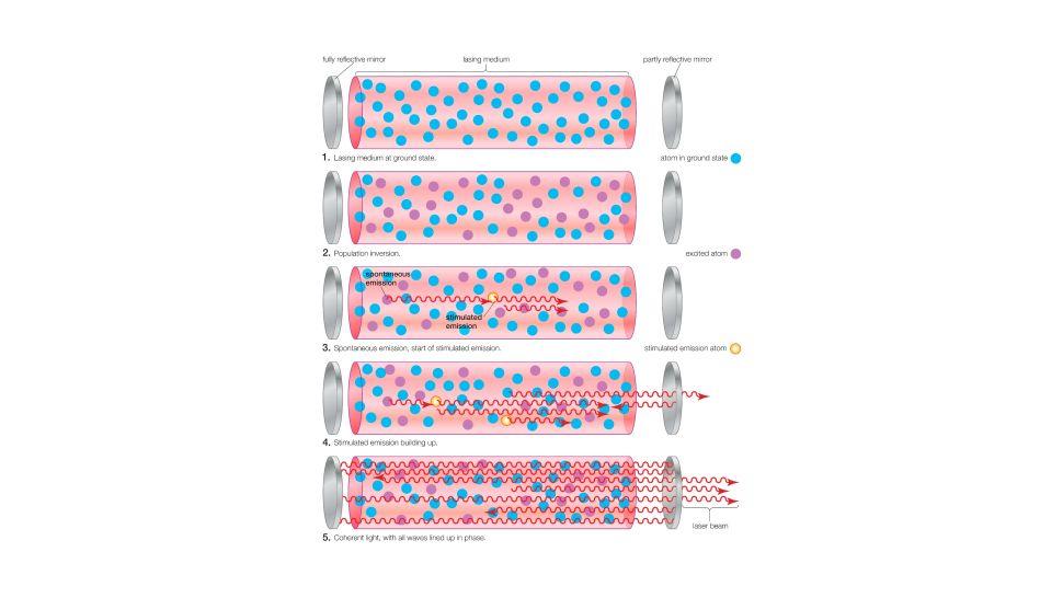 Các giai đoạn của phát xạ kích thích trong một khoang laser. (Tín dụng hình ảnh: Encyclopaedia Britannica / UIG qua Getty Images)